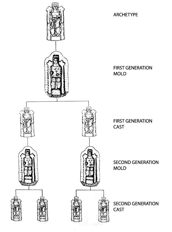Schema della produzione a matrice nell'antichità